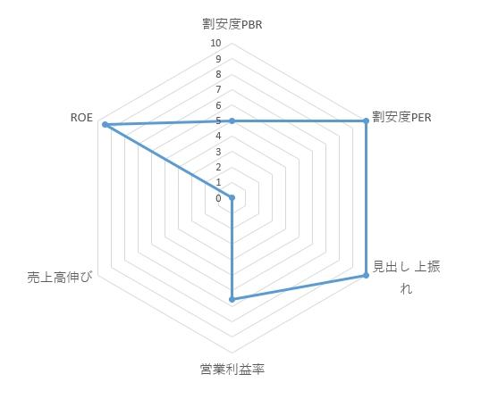 6188_富士ソフトサービスビューロ レーダーチャート