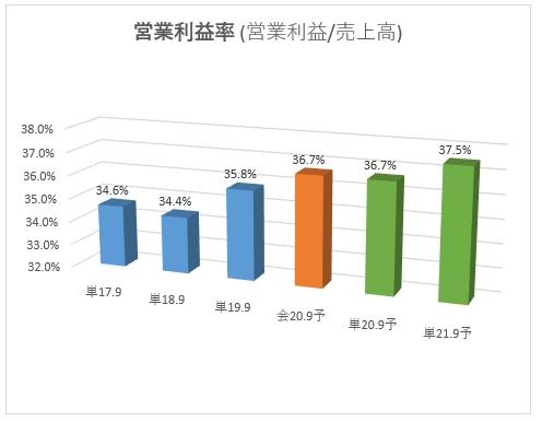 3712_情報企画 営業利益率