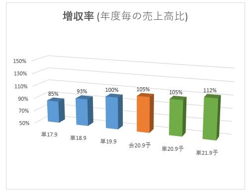3712_情報企画 増収率