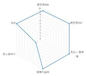 3712_情報企画 レーダーチャート