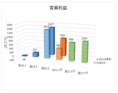5446_北越メタル 営業利益