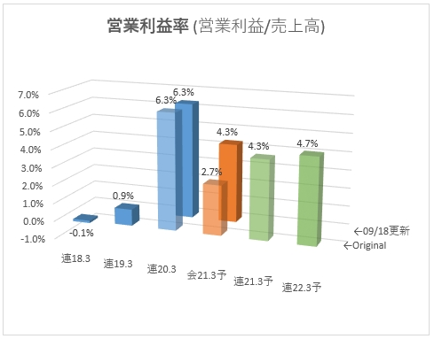 5446_北越メタル 営業利益率