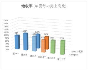 5446_北越メタル 増収率