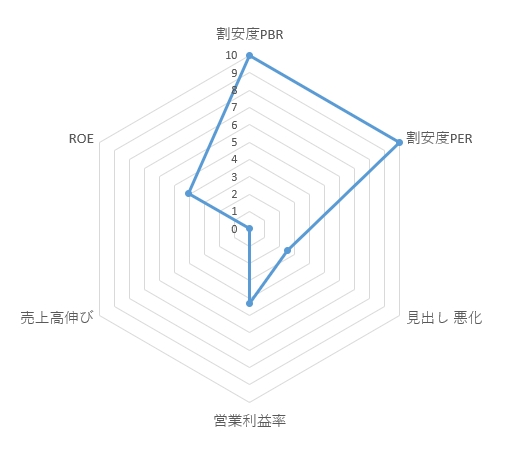 5446_北越メタル レーダーチャート