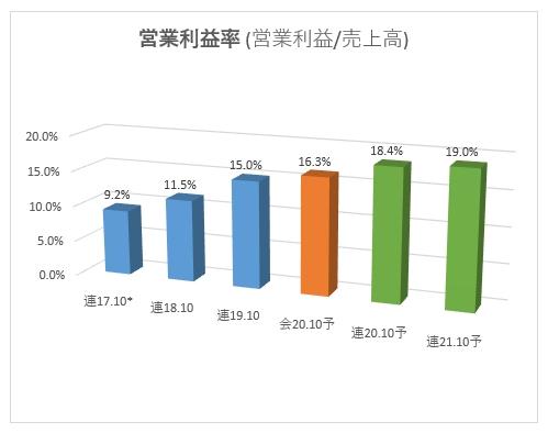 3804_システムディ 営業利益率