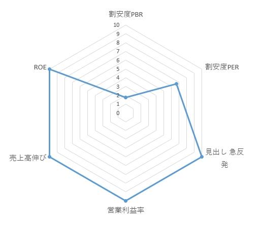 3923_ラクス レーダーチャート