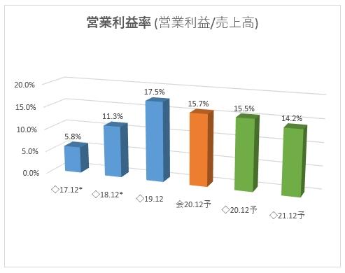 2160_ジーエヌアイグループの営業利益率