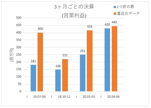 2160_ジーエヌアイグループの3ヶ月ごとの営業利益