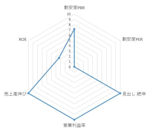 2160_ジーエヌアイグループのレーダーチャート