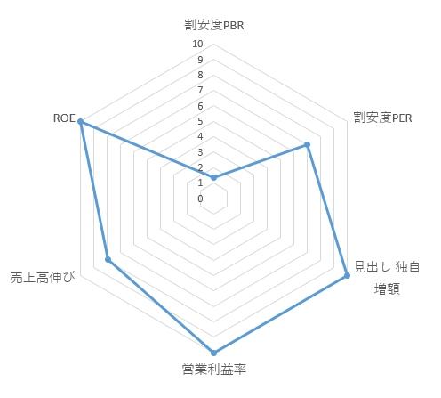 7564_ワークマンのレーダーチャート