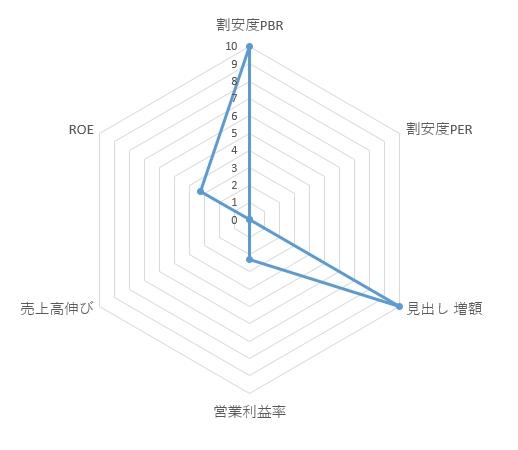8208_エンチョーのレーダーチャート