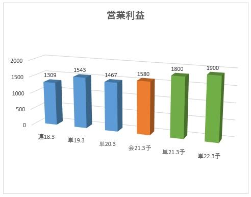 6918_アバールデータの営業利益
