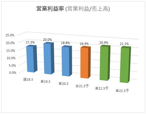 6918_アバールデータの営業利益率