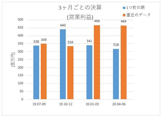 6918_アバールデータの3ヶ月ごとの営業利益