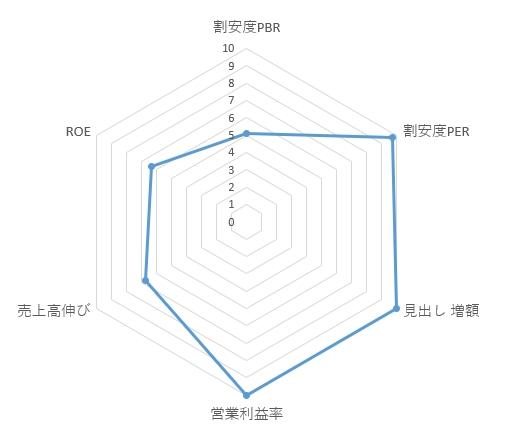 6918_アバールデータのレーダーチャート