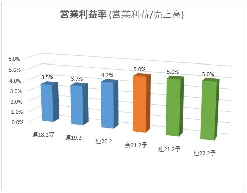 2354_YE DIGITALの営業利益率