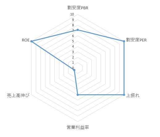 2354_YE DIGITALのレーダーチャート