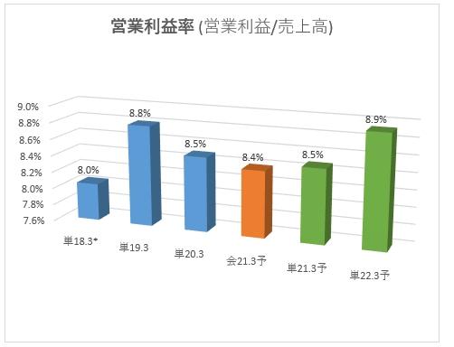 4386_SIGの営業利益率