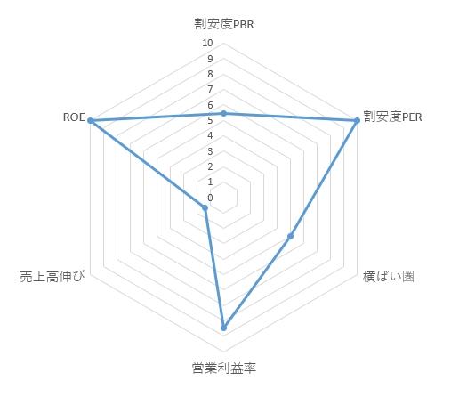 4386_SIGのレーダーチャート